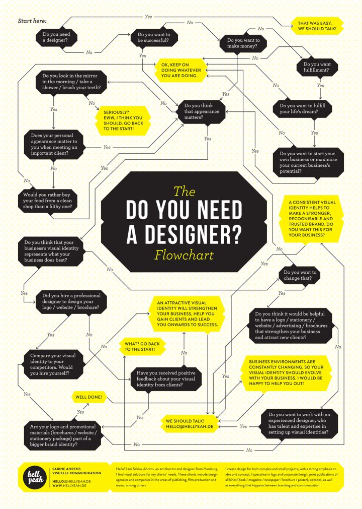 What is a leave behind? - Lucidchart Projects to Try Pinterest - what is a flowchart