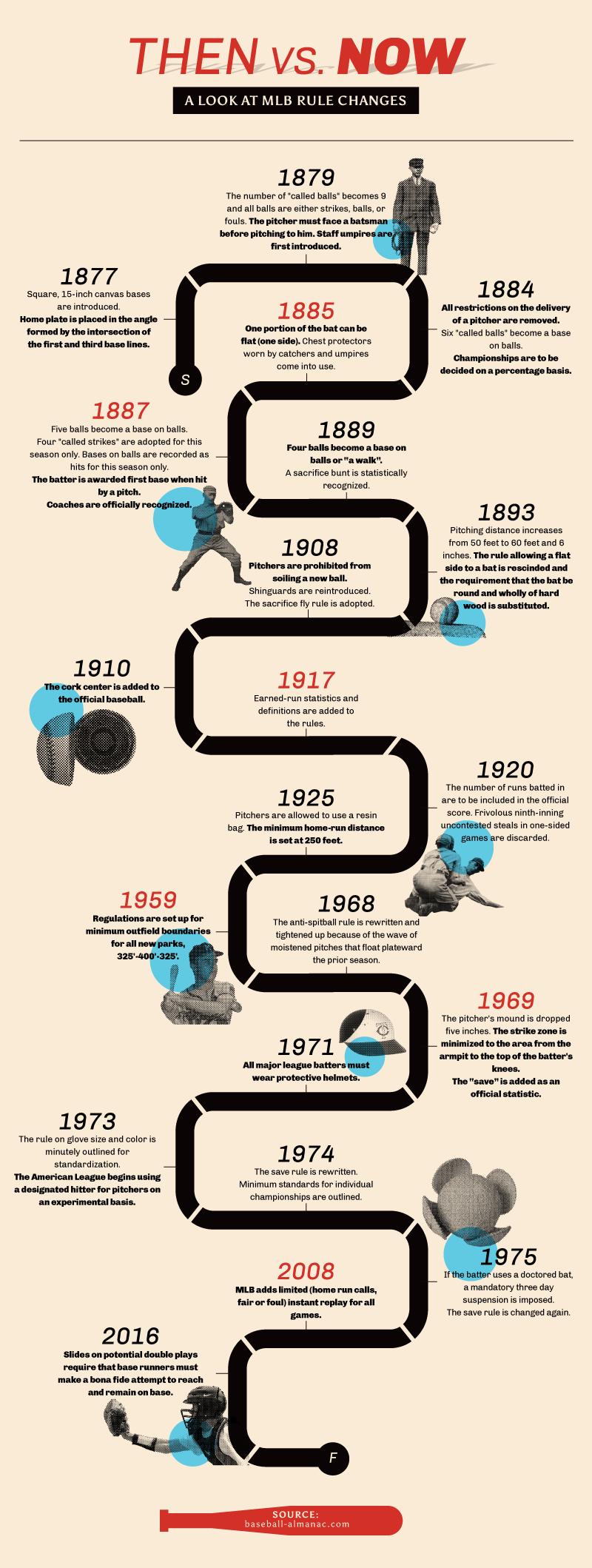 The Evolution of Baseball Timeline Infographic, Latest
