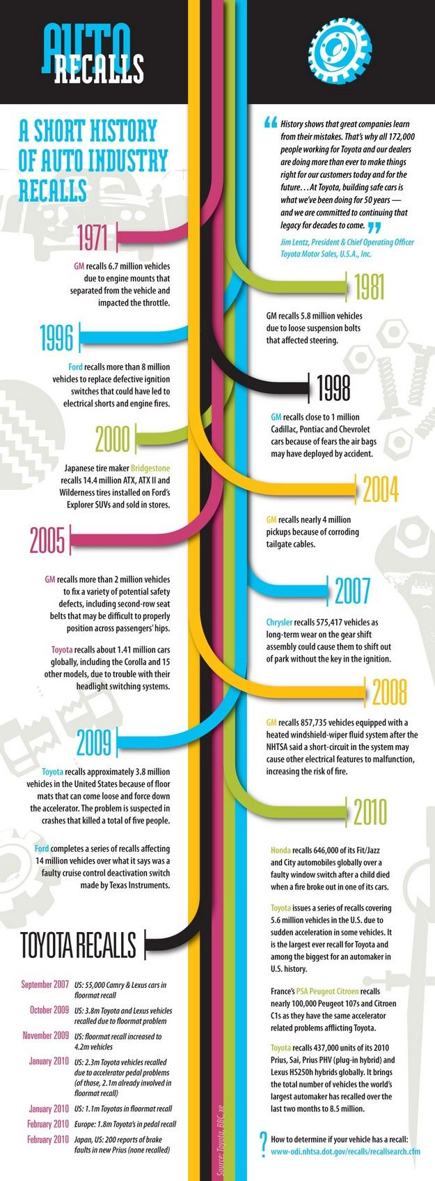 A History Of Auto Recalls Infographic | Infographic ...