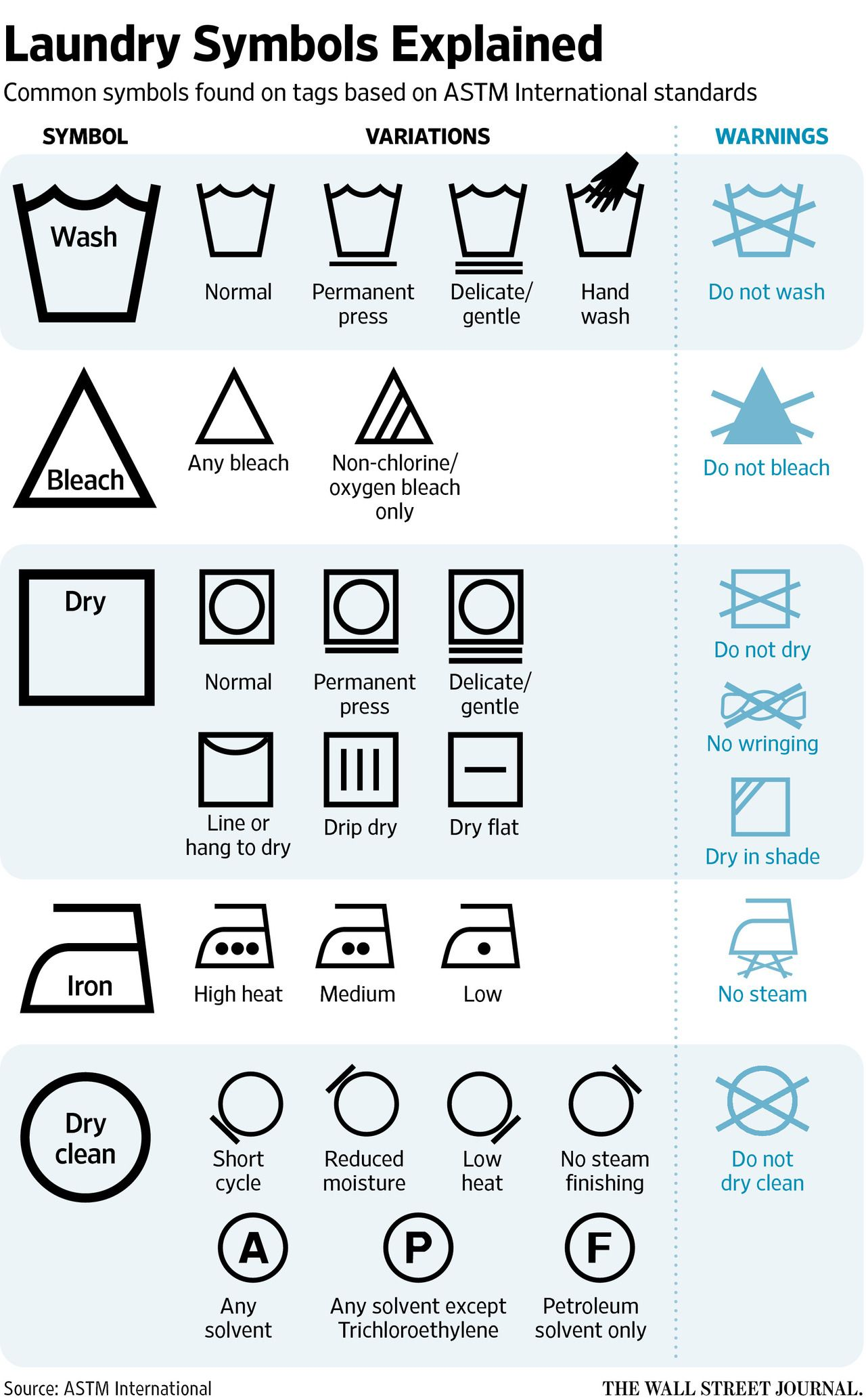 Does Anyone Understand Those Laundry Tag Symbols Laundry