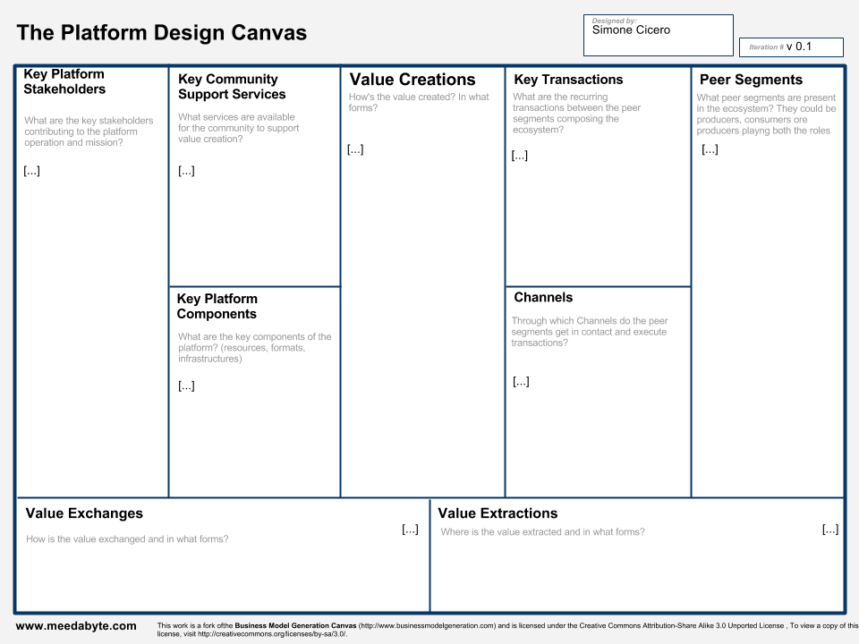 The Platform Design Canvas Is A Fork Of The Business Model Canvas