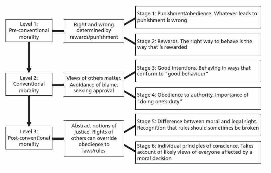Kohlberg's Stages of Moral Development | from our library related ...