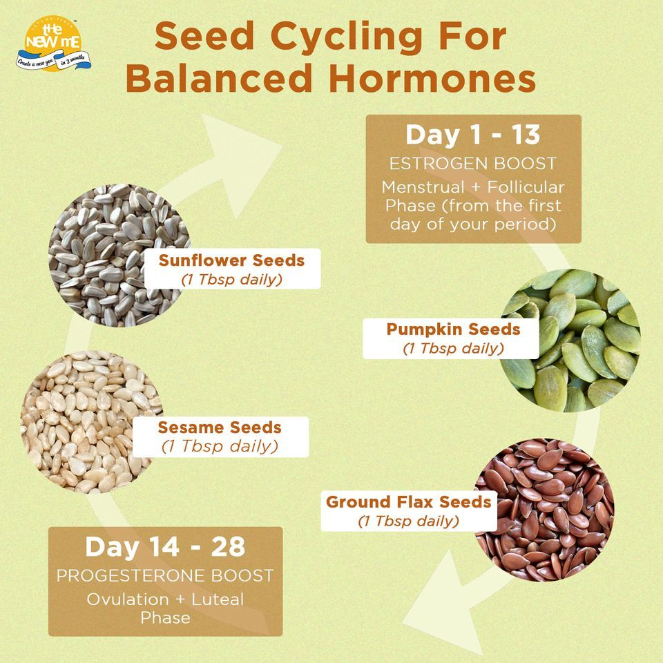 Seed Cycling For Balanced Hormones In 2020 Seed Cycling Fertility Boost Progesterone Levels