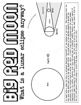 This Coloring Sheet Explains What A Lunar Eclipse Is And Provides Visual Way For Children