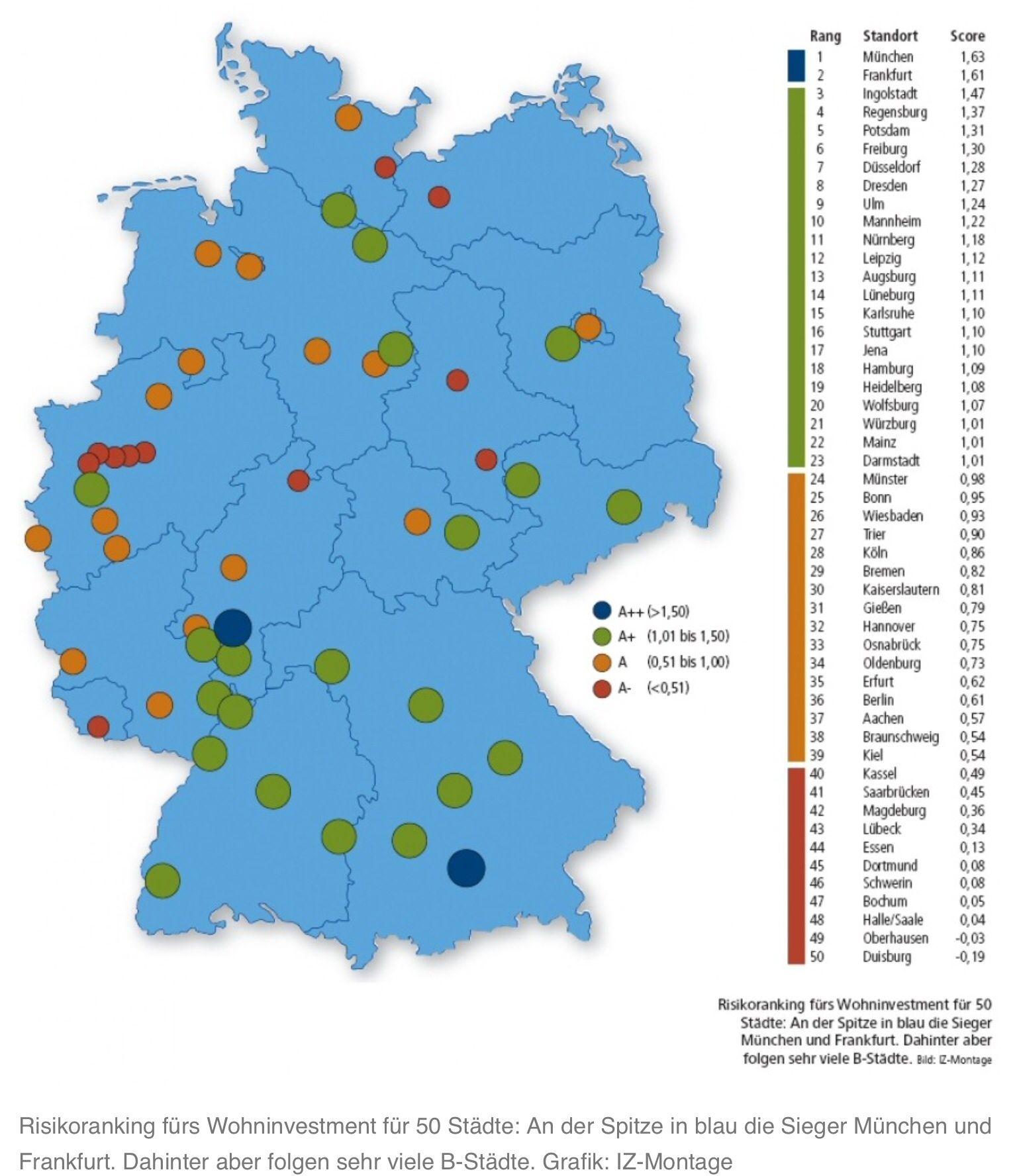 RisikoRanking für Wohninvestments für 50 deutsche Städte