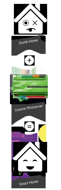 Smart Home Funk loxone smart home realisierung kann entweder kabel oder funk