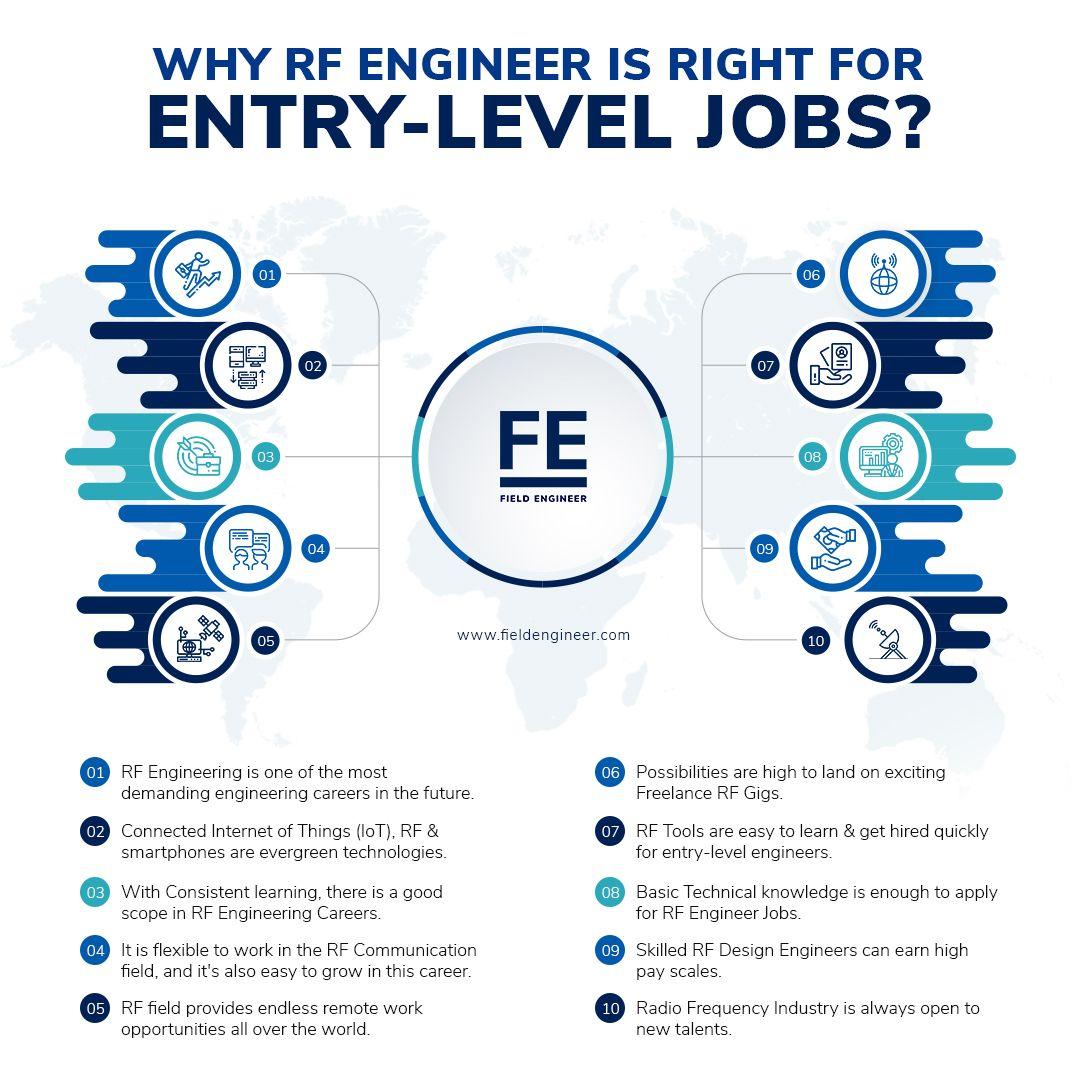 Best Entry Level Rf Engineer Jobs Communications Jobs Engineering Careers Job Website
