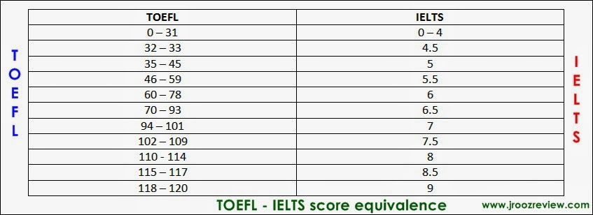 Equivalence of the TOEFL and IELTS Score ~ International