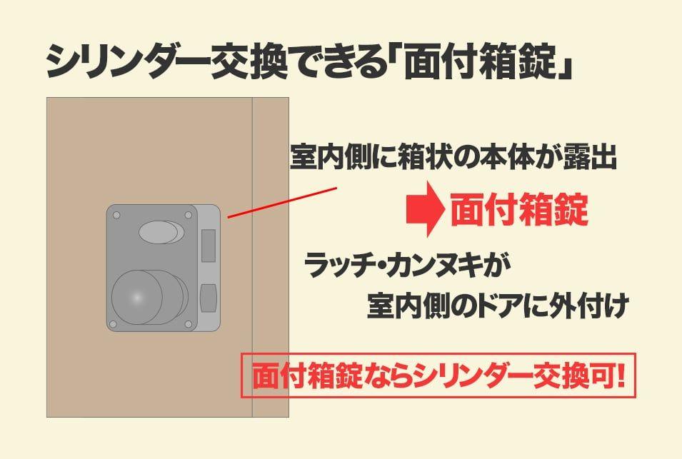 ドアノブのシリンダーだけ交換できる 外し方とは 生活救急車 ドアノブ ノブ ドア