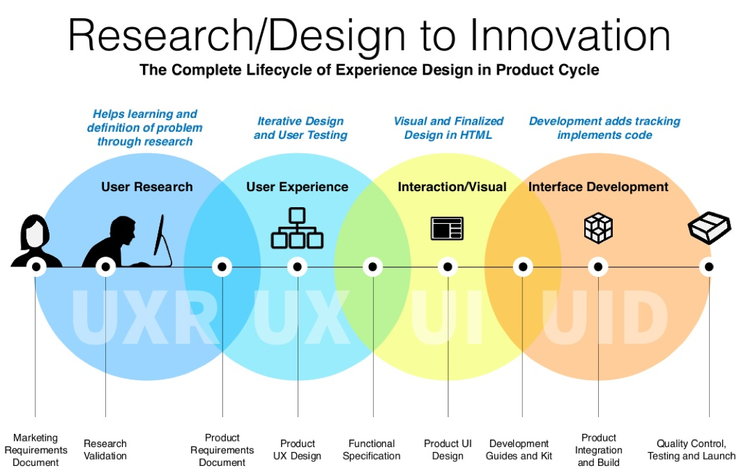 Why do we use UX Design? The benefits of UX design