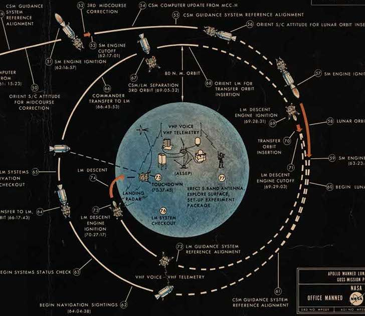original lunar landing plan - the following images are from a 1967 chart by  nasa outlining the original step-by-step plan for the apollo moon landings