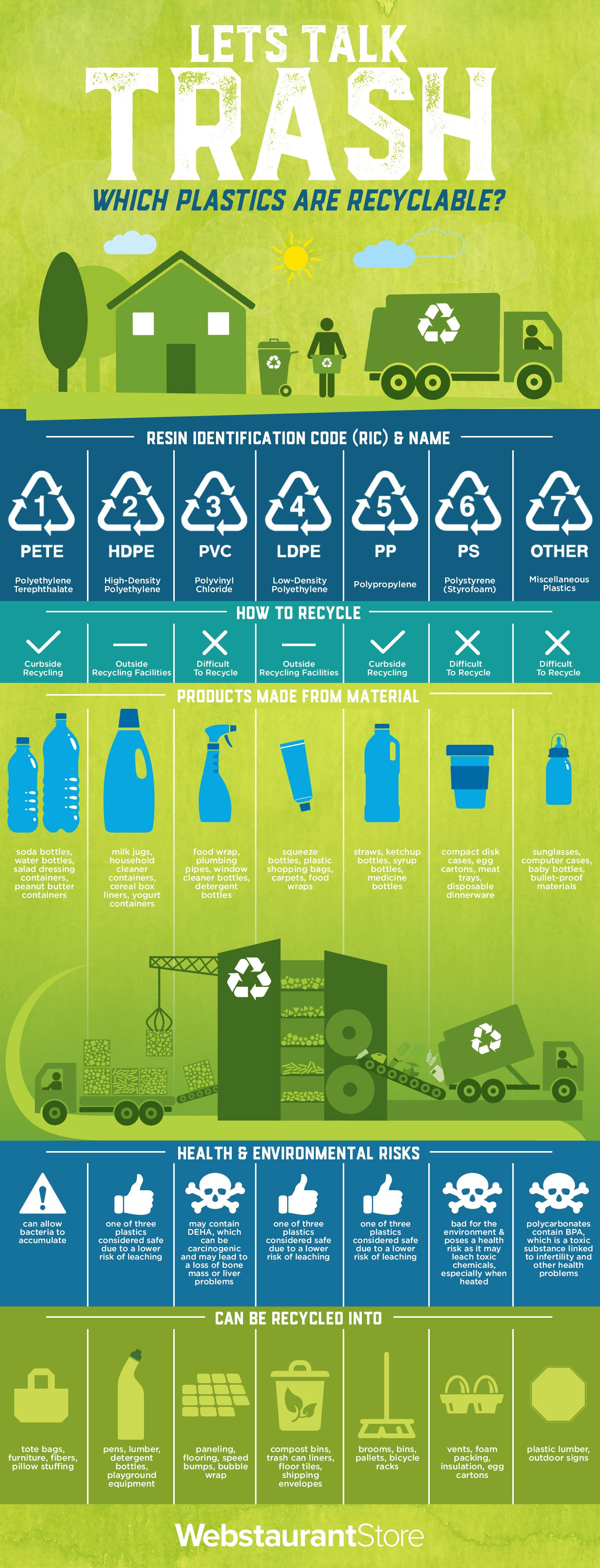 What Do Plastic Recycling Symbols Mean Plastic Recycling Symbols