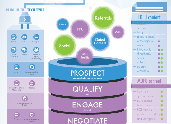 Tech Stack Combining Powerful Technology Funnel Driven Content Marketing Metrics Social Marketing Content