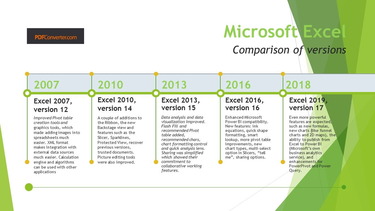 How has Excel changed the world | Accountancy / CPA, Taxes