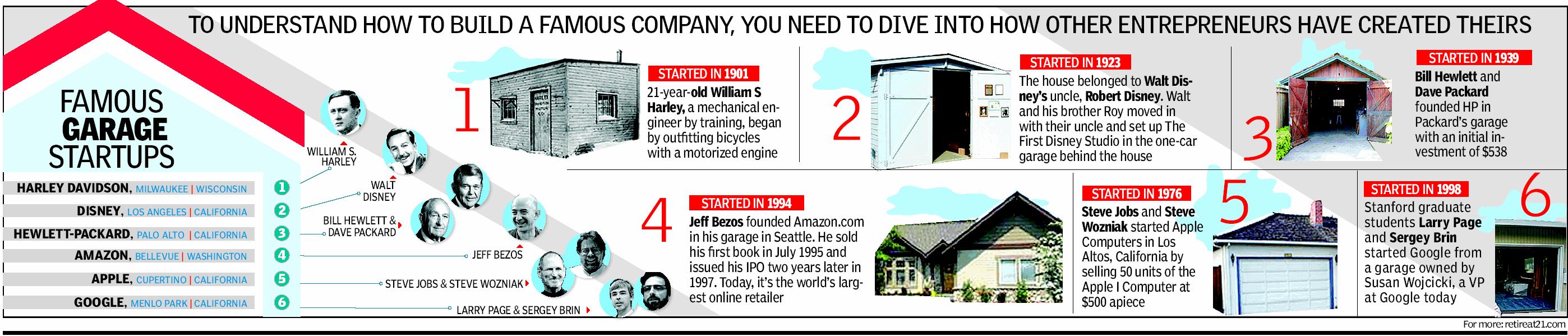 Famous garage startups! Start up, Understanding, Famous