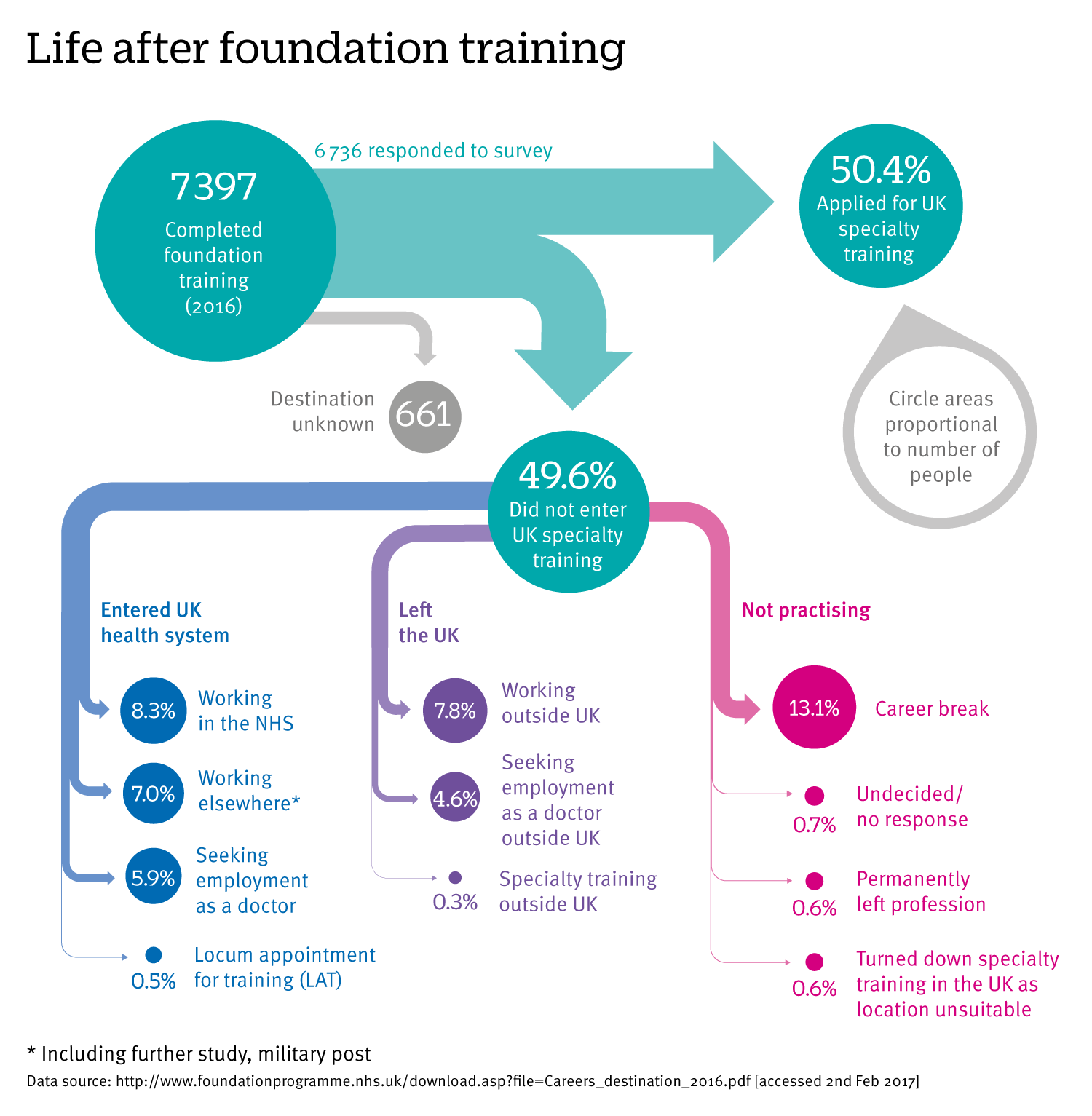 Where uk trainees went after completing foundation training in where uk trainees went after completing foundation training in 2016 xflitez Choice Image