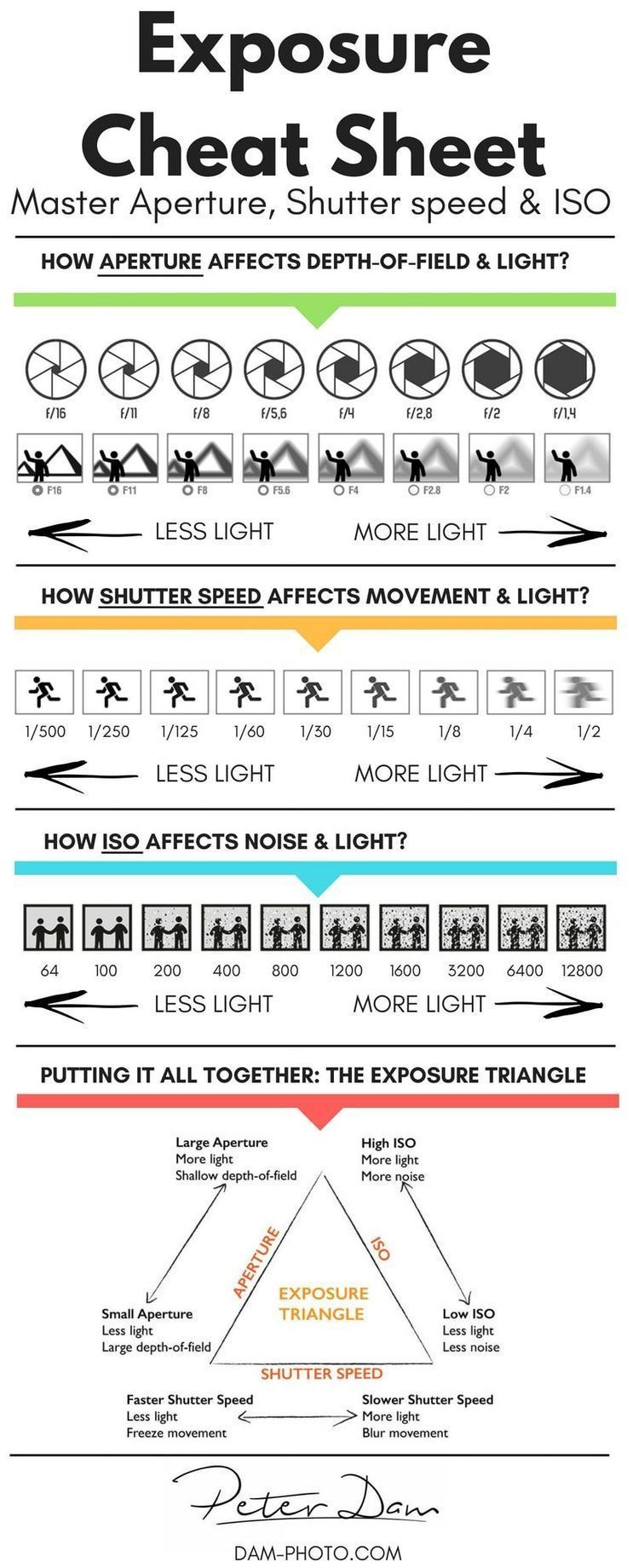 Photography Guide: How to Master Exposure - Aperture, ISO, and Shutter speed