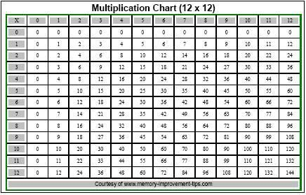 Multiplication Coloring Sheets on Free Printable Addition Fact ...