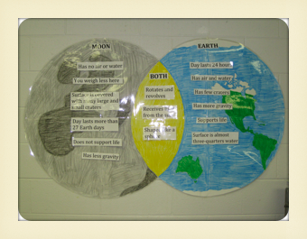 earth and moon venn diagram (page 3) - pics about space