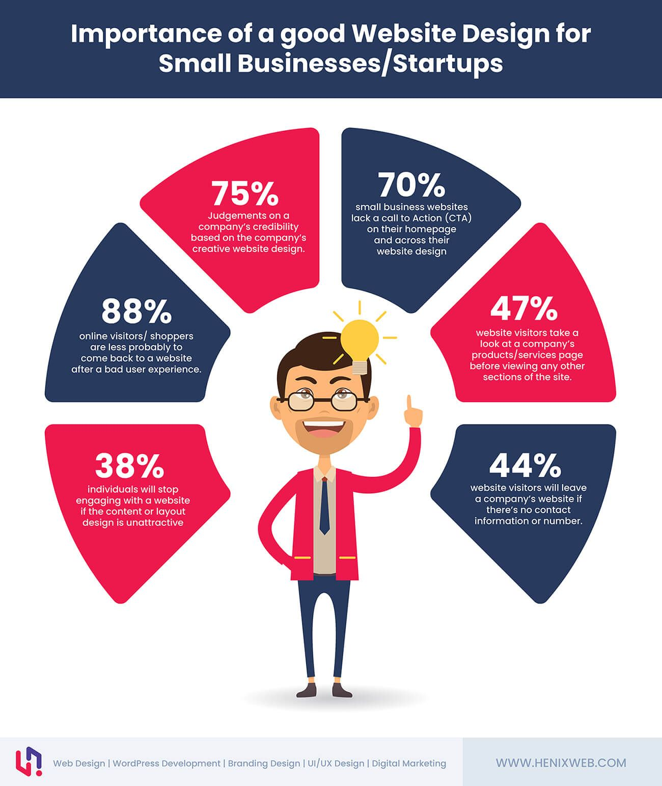 Importance Of A Good Website Design For Small Businesses Startups Infographic Fun Website Design Startup Infographic Web Design Agency