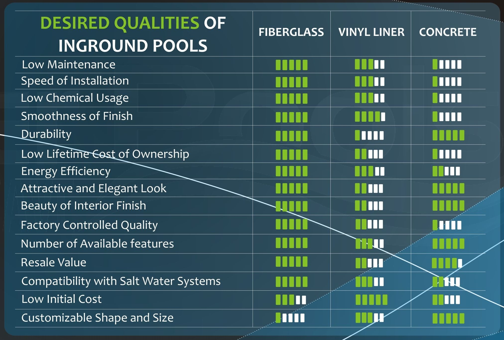Fiberglass vs concrete vs vinyl liner pool comparison - Concrete swimming pools vs fiberglass ...