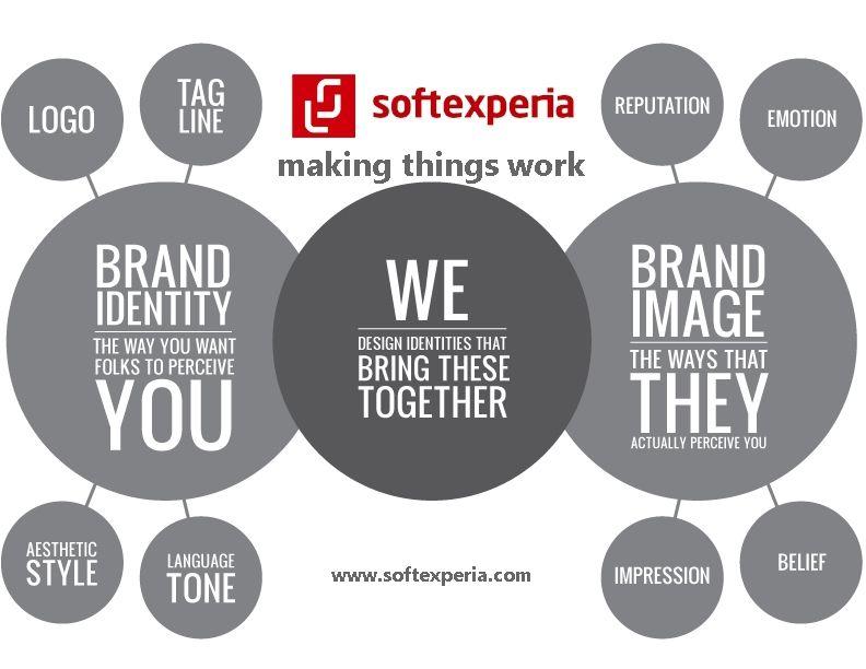 Branding  Σας βοηθάμε να δημιουργήσετε ή να ανανεώσετε την εταιρική σας ταυτότητα, να επικοινωνήσετε το μήνυμα σας και να οδηγήσετε την επιχείρηση σας στην κορυφή.  www.softexperia.com  
