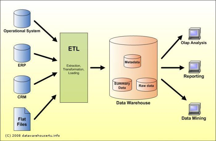 Why Do We Need A Data Mart Crb Tech Data Warehouse Data Data