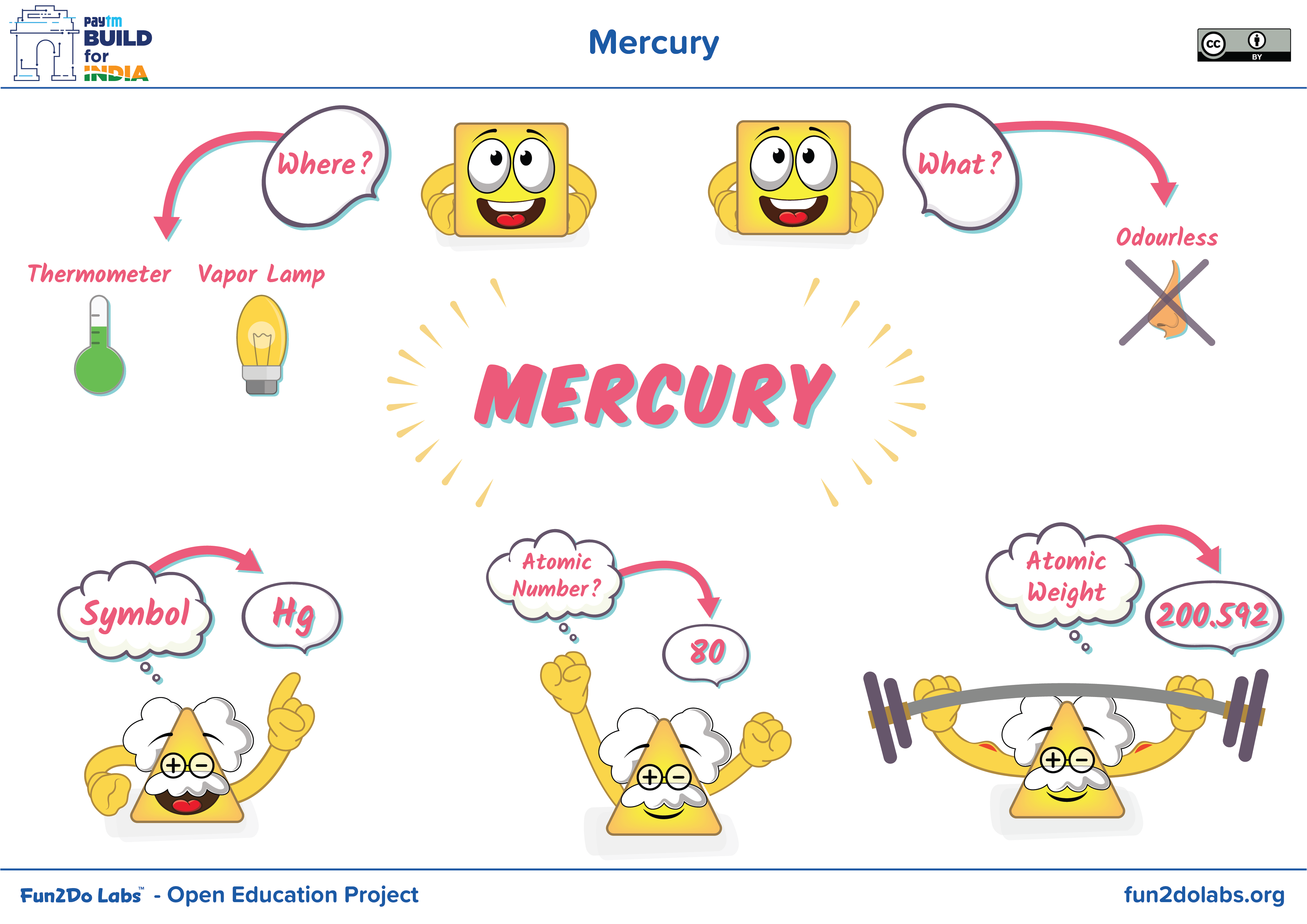 You Can Use This Image For Introducing Mercury To Kids