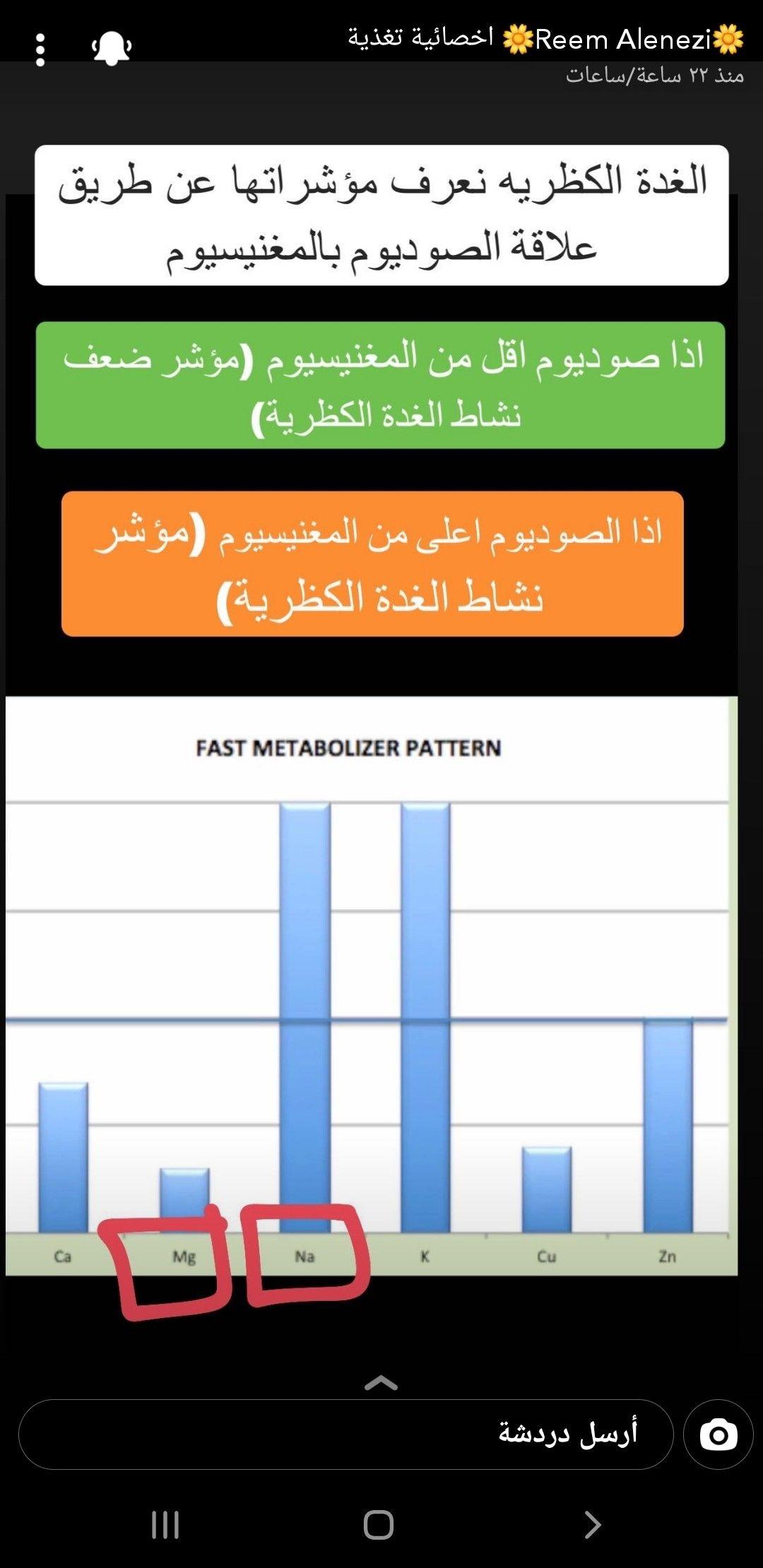 Pin By طيبه On تغذية علاجية المعدة بيت الداء و الدواء توعية Bar Chart Chart Pattern