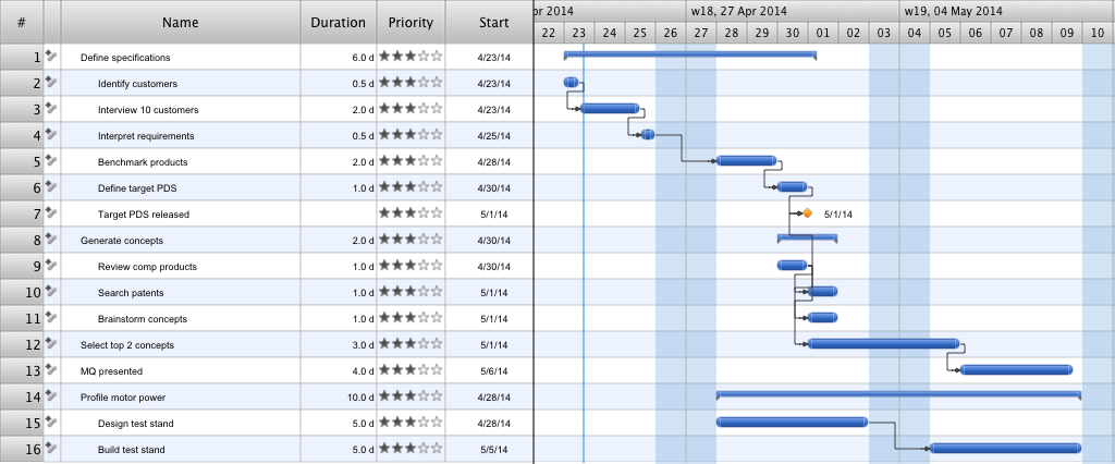 Gantt Chart Google Search Flow chart template, Gantt