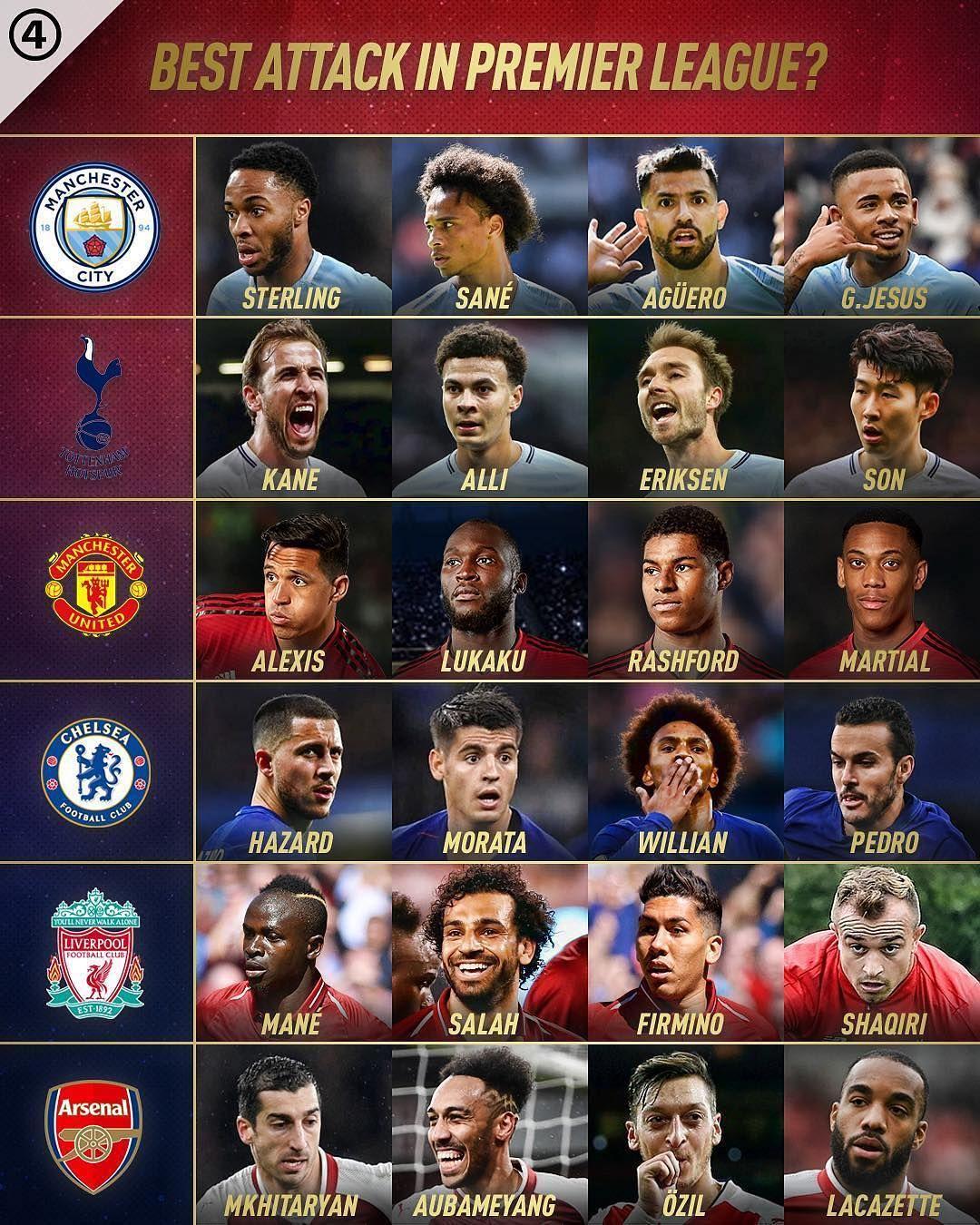 Premier league football image by Mobin Askari on Soccer