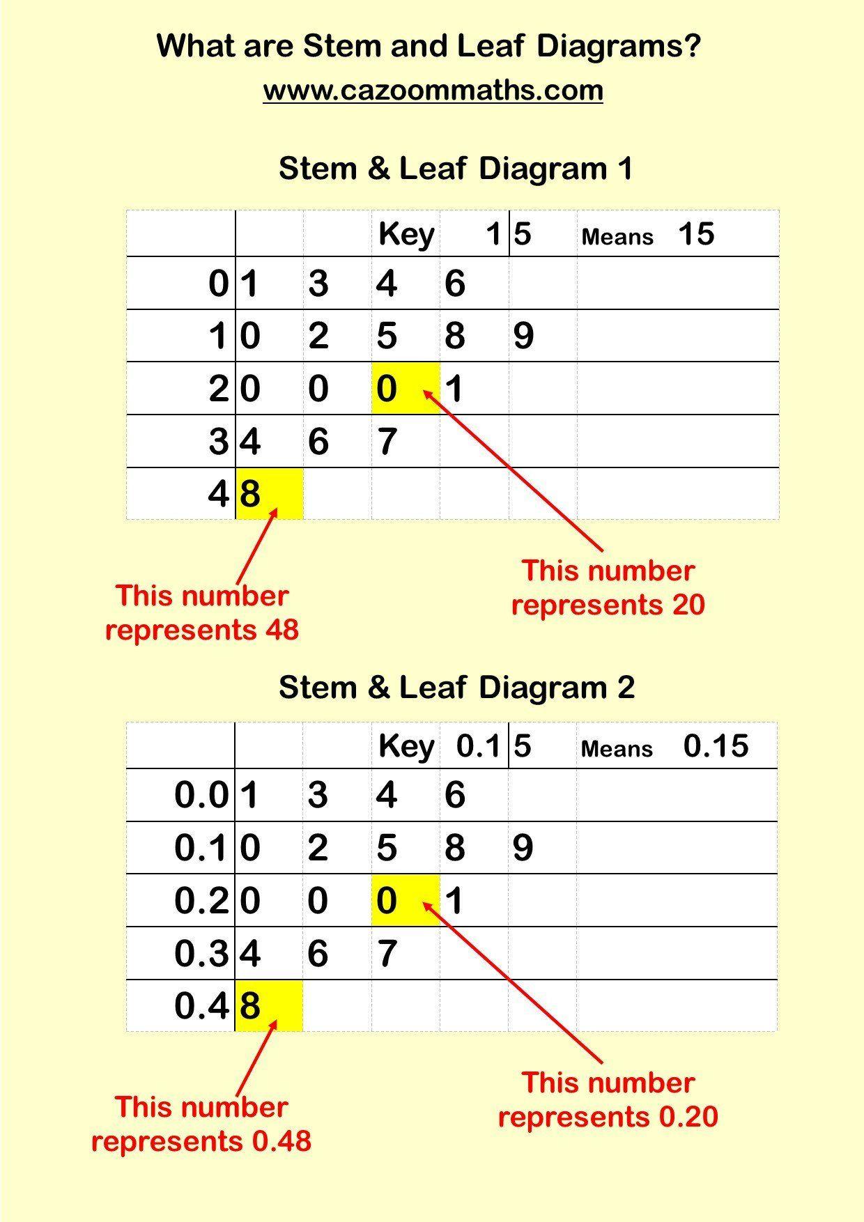 Stem And Leaf Plot Worksheet Cazoom Maths Worksheets Printable Maths Worksheets Teaching Resources Learning Mathematics Printable Math Worksheets