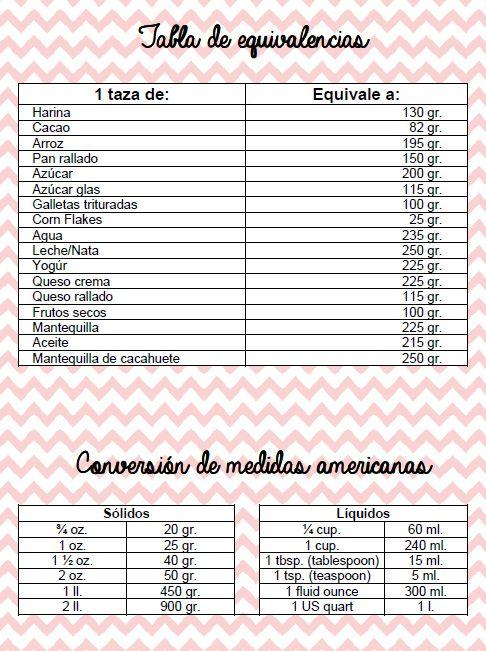 Equivalencias De Medidas Cocina Equivalencias Recetas De Cosas Dulces Tabla De Equivalencias