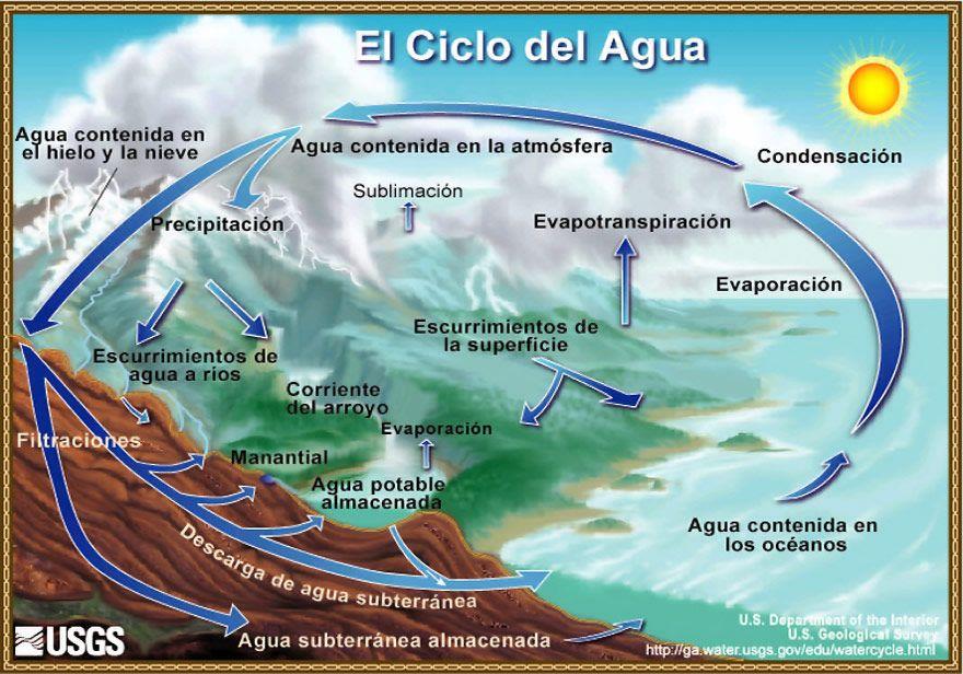 37 Actividades Sobre El Agua Y Aire Para Estudiantes Yo Profesor Ciclo Del Agua Ciclo Hidrologico Ciencias De La Tierra