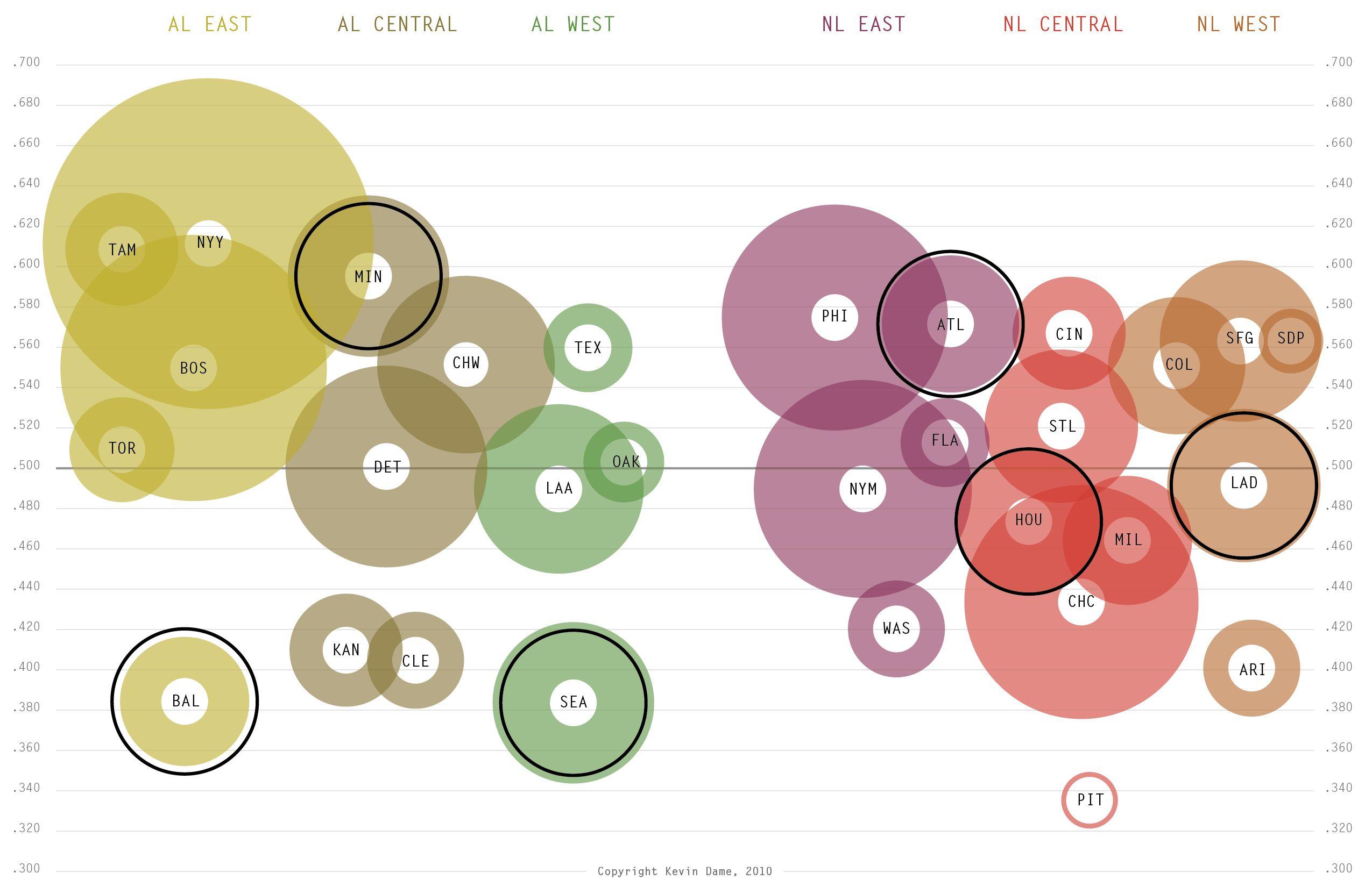 Visual Baseball A New New Look At Mlb Standings Mlb Standings Baseball Injuries Baseball