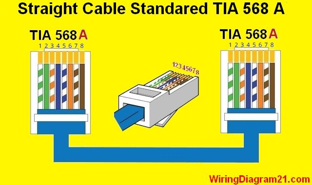 straight through cable color code wiring diagram a | cat6