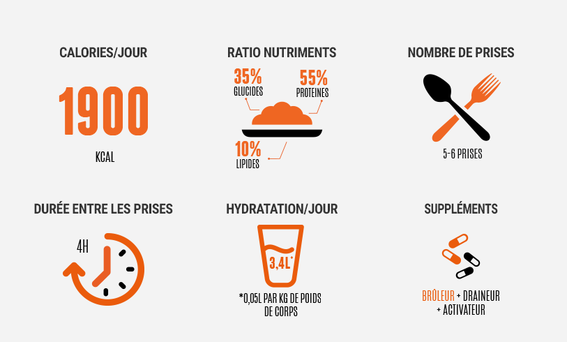 Programme nutrition pour seche et perte de poids - Prise..