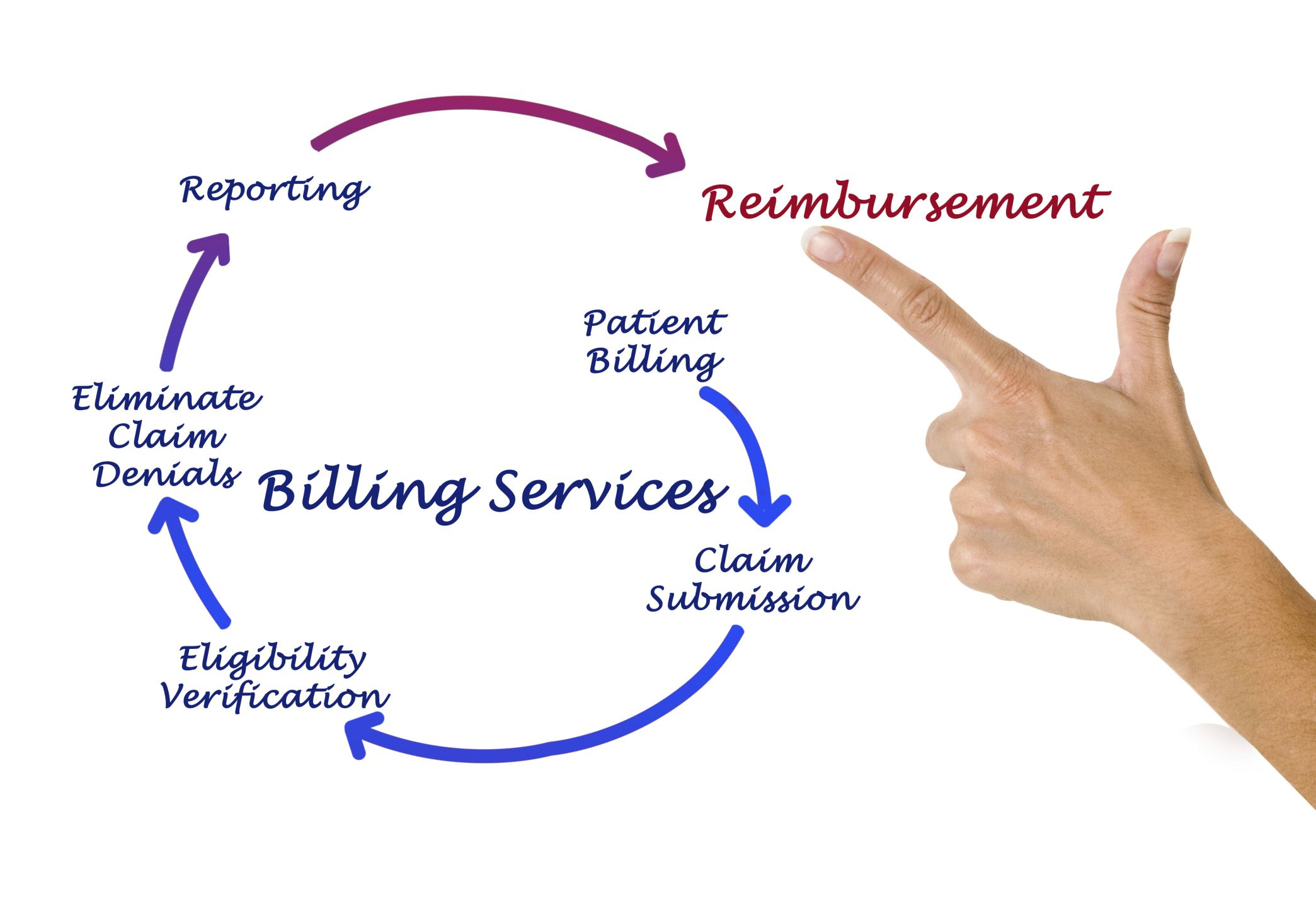 Do You Know What Billing Codes To Use To Get Reimbursed Speech