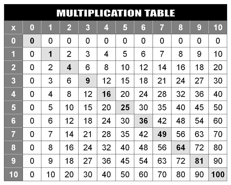 Multiplication Table Chart To 20 5 Best Images Of Printable X Times 1 100 Black