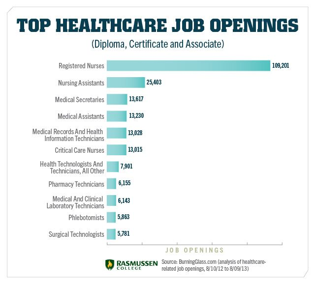List Of Healthcare Jobs You Can Launch In Two Years Or