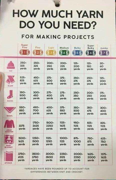 Wie viel Garn brauchen Sie Grafik #knitting