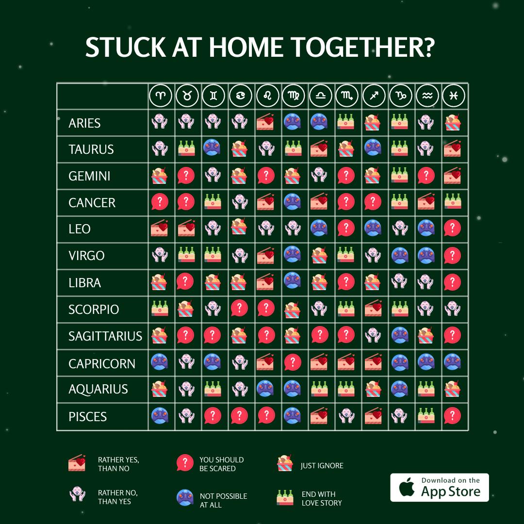 Compatibility Zodiac sign horoscope astrology palmistry chat ...