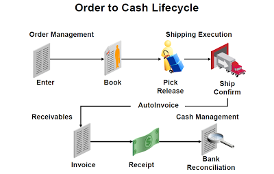 Oracle Apps Technical Complete Order To Cash O2c Techno Functional Flow In R12 Order To Cash Cash Management Oracle Erp
