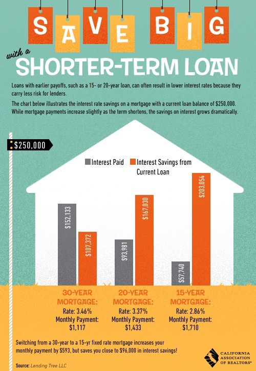 Mortgage Loan Terms Real Estate Tips For Buyers Short Term