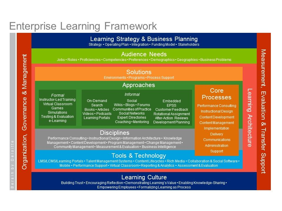 Learning And Development  LD With Maturity Model And Framework