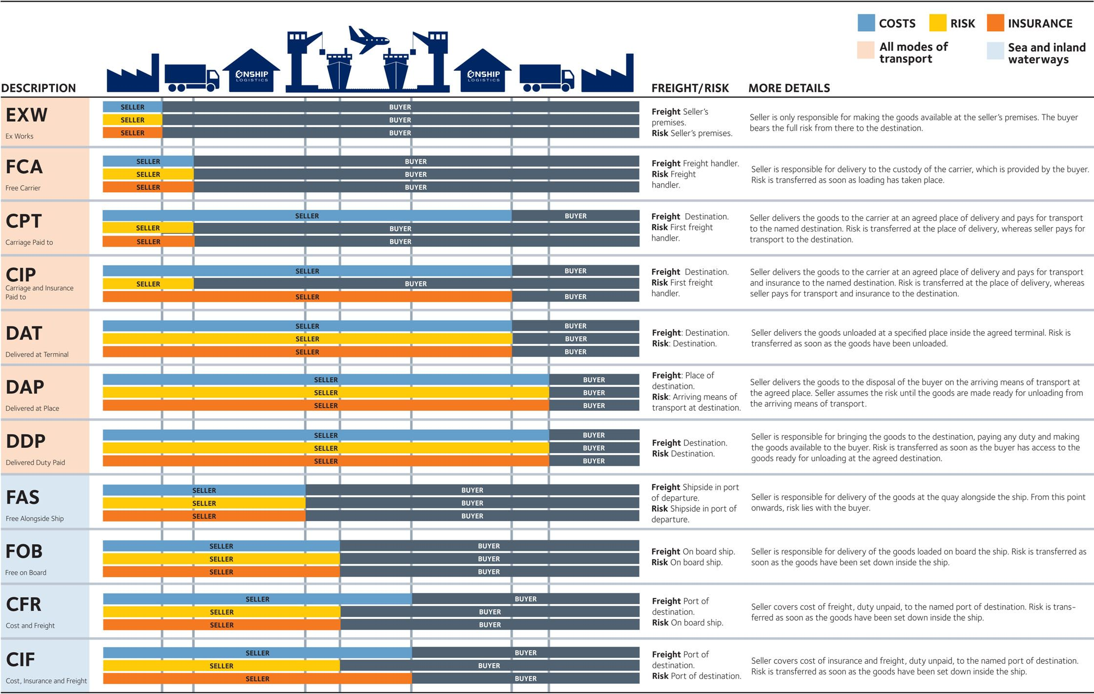 Incoterms 2010 Glossary Persian Group Operations Management