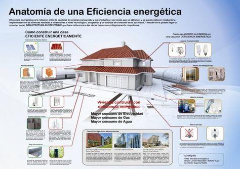Infografía anatomía de una eficiencia energética | casa ...