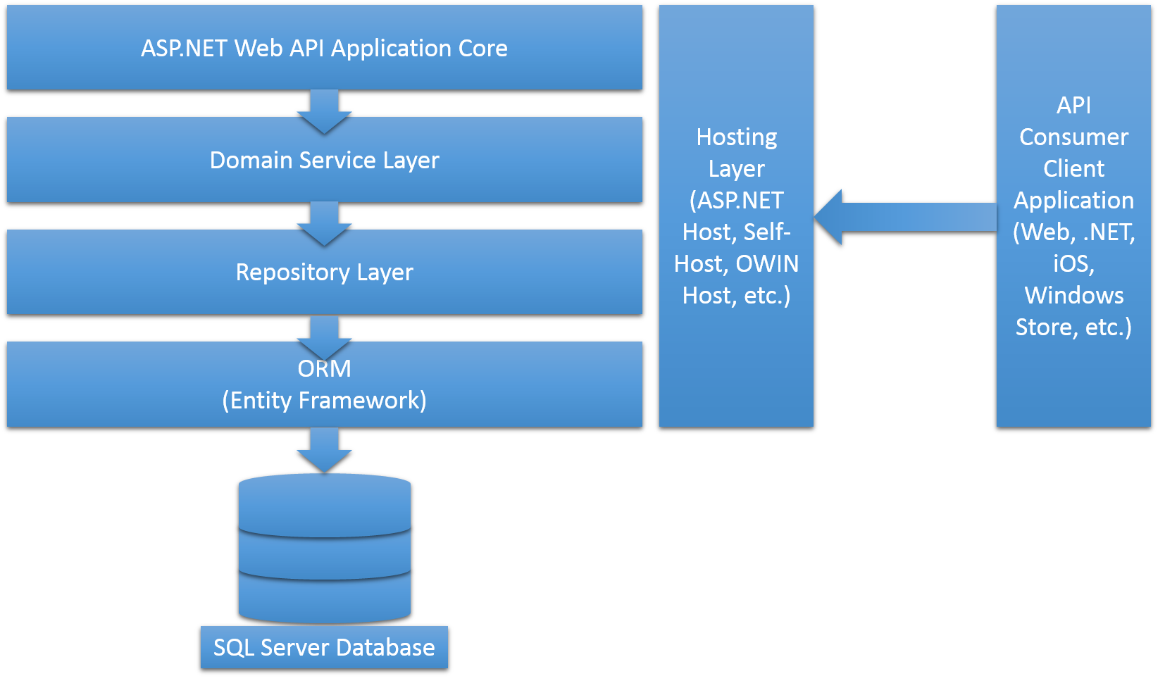asp mvc architecture diagram |  the exception from the