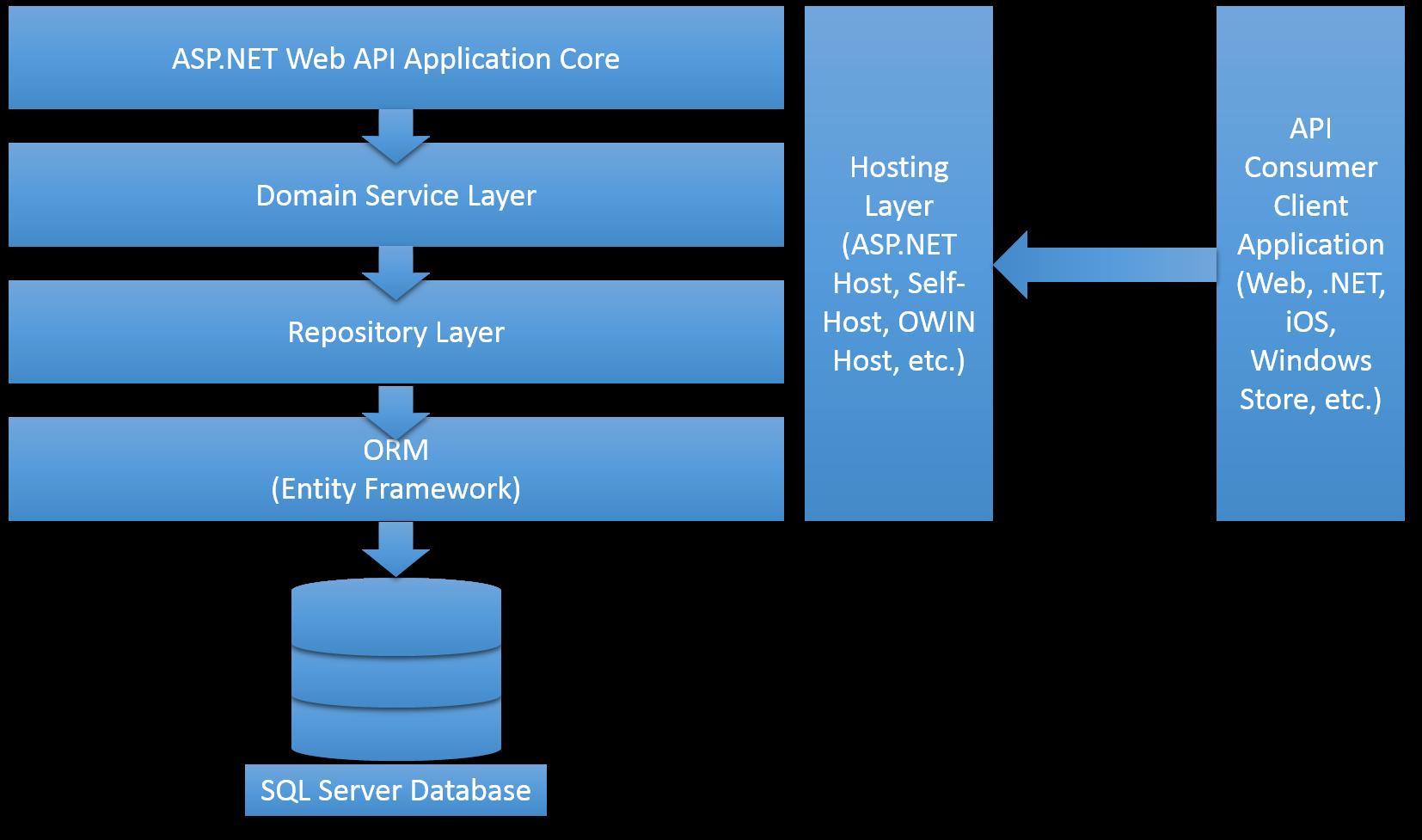 Asp Mvc Architecture Diagram
